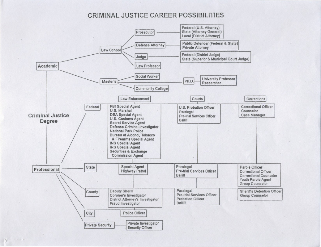 Criminal Justice majors that get jobs